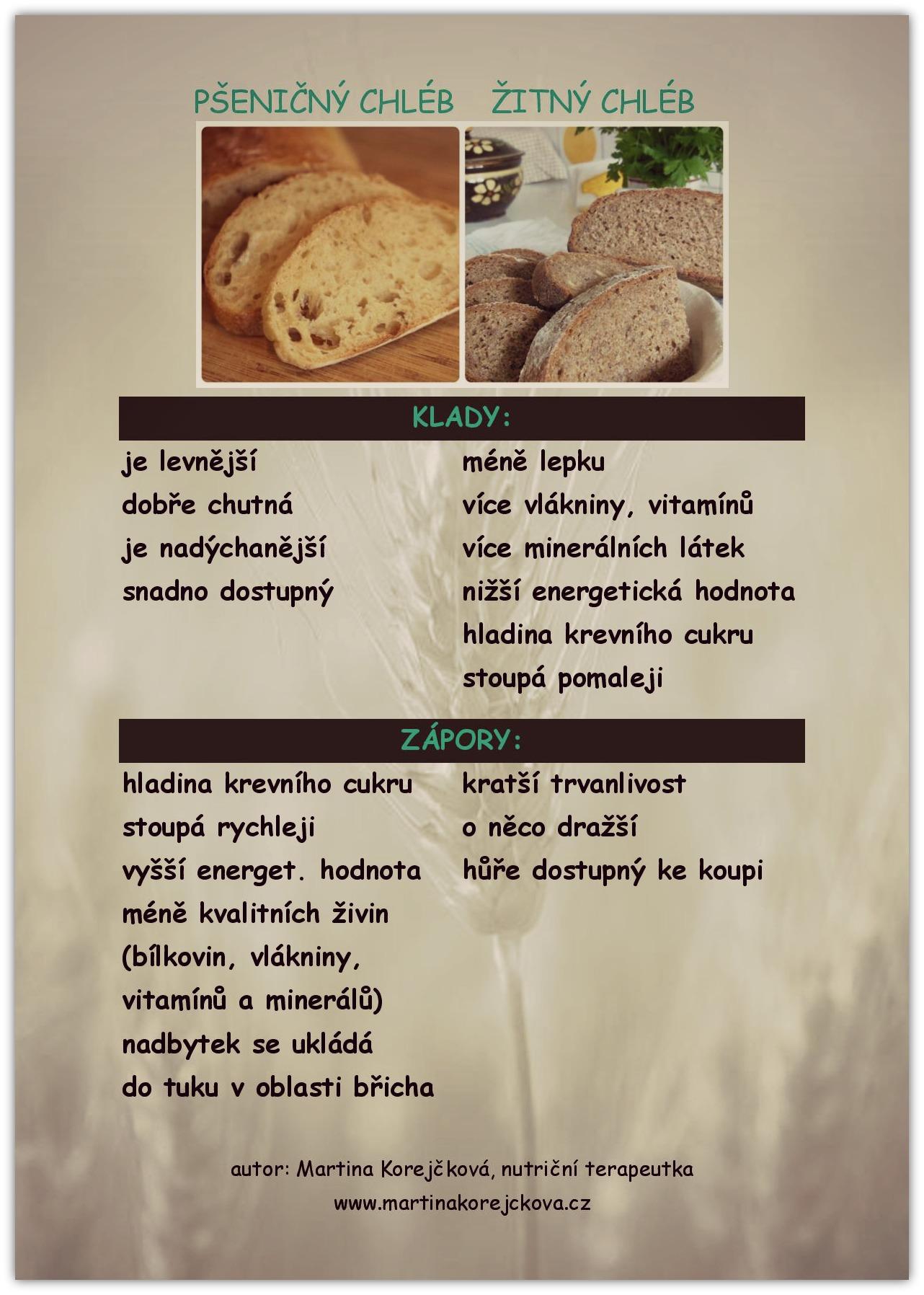 pšeničný x žitný chléb upravený