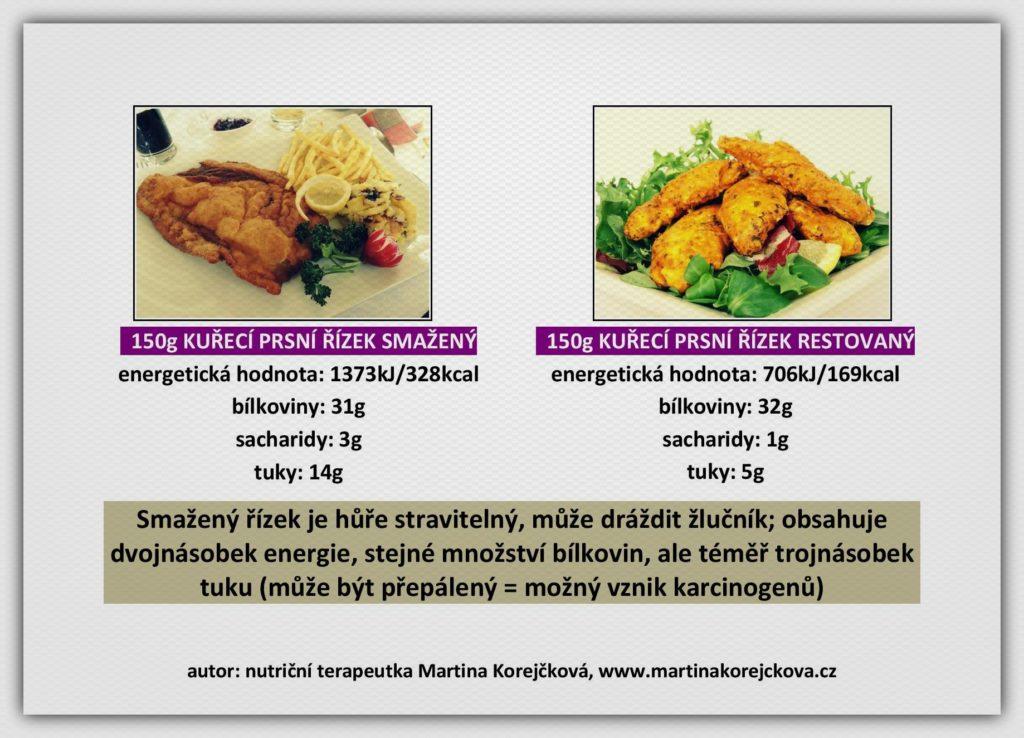 Smažený vs přírodní kuřecí prsní řízek